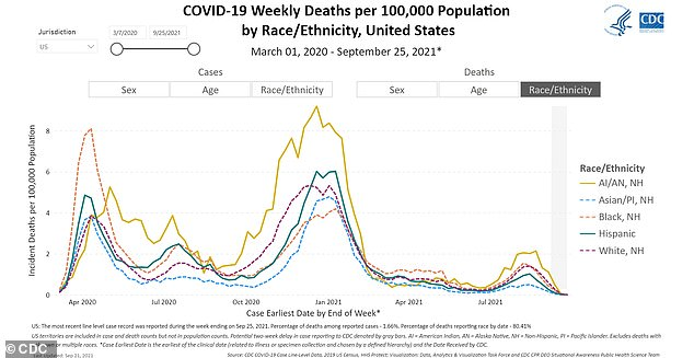 Native Americans and Alaska Natives (yellow line) have consistently had higher death rates than other groups during the CDC data show