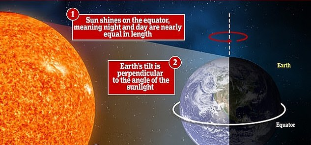 Every year there are two equinoxes – in September and March – when the Sun shines directly over the equator and the length of day and night are approximately equal.  During the equinoxes, we experience fairly average temperatures and equal length of day and night.