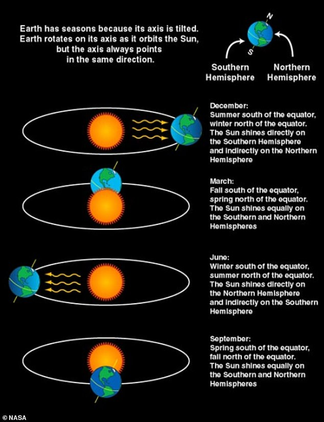 NASA graphic showing the difference between the solstice and the equinox.  The solstice occurs in June and December;  Equinoxes occur in March and September