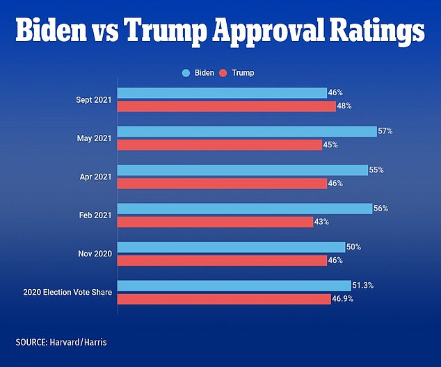 A new Harvard/Harris poll found that most people are regretting voting for President Biden as his approval ratings fell over the summer while Donald Trump's ratings saw a small uptick