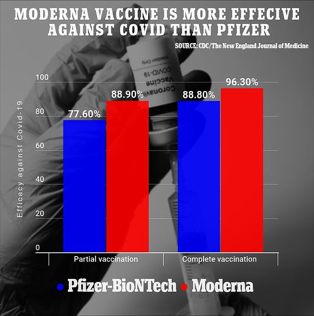 After two doses, the Modern jab was 96.3% effective against symptomatic disease, while the Pfizer shot was 88.9% effective—and the Modern jab was even more effective after a single dose.