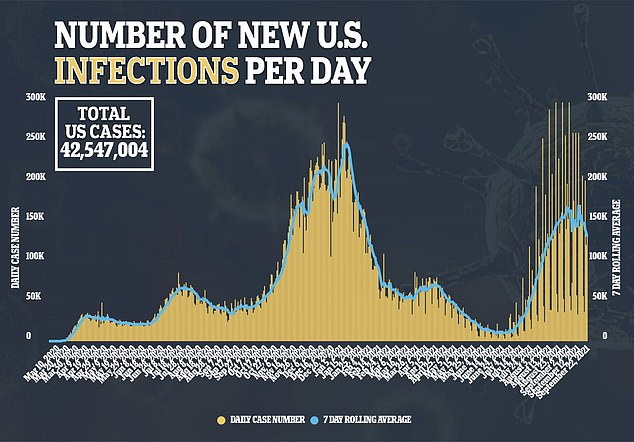 There has been a decline in cases with 135,611 new infections recorded on Wednesday and a seven-day rolling average of 131,076, down 14% from four weeks ago.