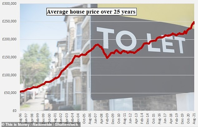 The average home price has trended upward over the past 25 years, data from Nationwide show, although the financial crisis caused prices to plummet between 2007 and 2009.