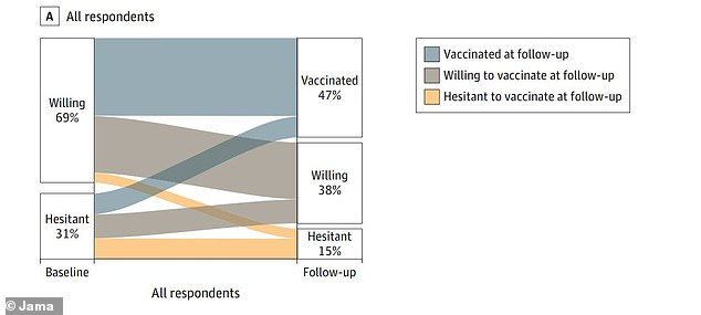 Last year, 69% of participants said they were 'willing' to be vaccinated while 31% described it as 'hesitating'.  By spring 2021, 32% of the 'hesitating' group had received at least one dose and 37% were now 'willing' to be vaccinated.