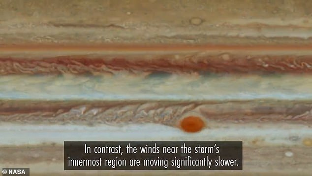 In contrast, near the innermost region of the Red Spot, the winds are moving very slowly, 'as if one were sluggishly running through the sun on a Sunday afternoon,' NASA said.