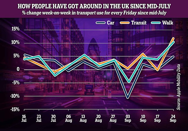 Are Britons turning to public transport?  The graph above shows the weekly percentage change in the number of people in cars, transit or pedestrians each Friday since mid-July compared to the previous Friday.  This shows that there has been an increase in the number of transit and pedestrians amid the petrol crisis.  Increase in the number of drivers