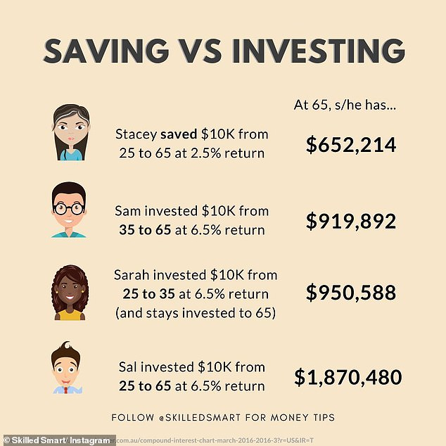 'Earning and saving money is important, but on its own, it's not enough. It's only half the game,' Paridhi said; you need to learn to invest (power of investing pictured)