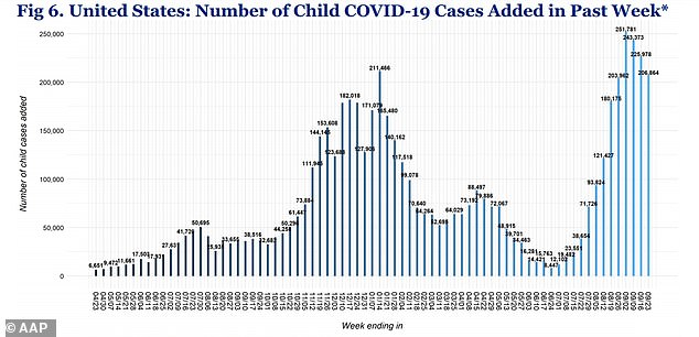 Many parents are hesitant to vaccinate their children because of a drop in pediatric cases - from 225,000 to 206,000 a week - and because children make up less than 0.1% of all COVID-19 deaths.