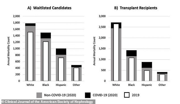 For both waitlisted candidates and transplant recipients, white patients were more likely to die from non-Covid causes and Hispanic and black patients were more likely to die from COVID