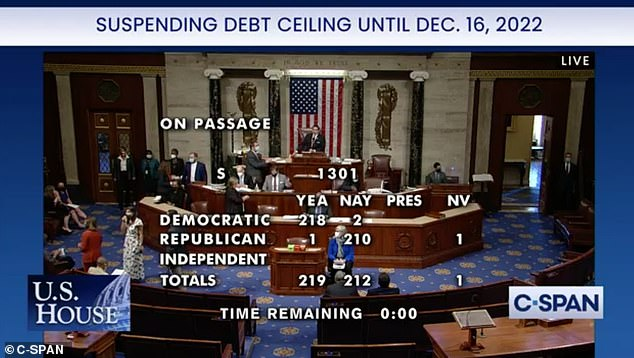 , House passes stand-alone bill that would suspend the debt ceiling until December 2022, The Evepost National News