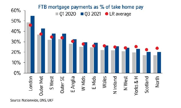 Inexpensive mortgages are keeping the market afloat, but first-time buyers in many parts of the country are making monthly payments higher than the long-term average in relation to wages.