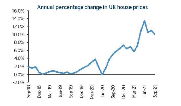 Annual housing price growth slows but remains in double digits