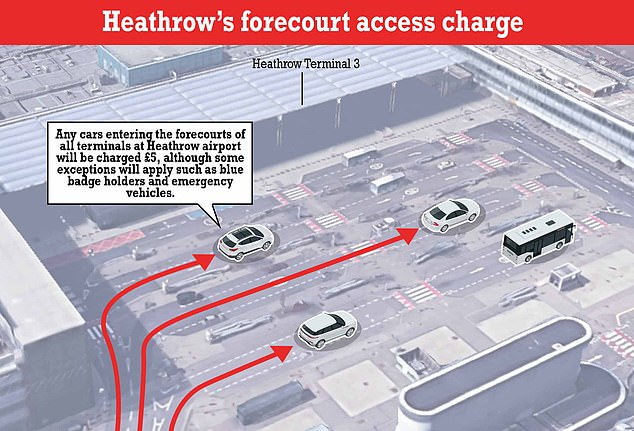 New Fee: Starting 1 November Heathrow is introducing a new £5 drop-off zone fee