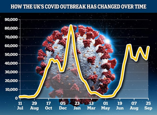 King's College London scientists estimated 58,126 people caught symptomatic Covid every day in the week to September 25, the latest available. This was a rise of almost 30 per cent from the previous week