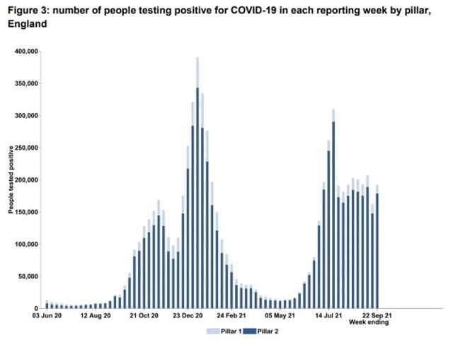 Separate Test and Trace data showed the number of people testing positive for Covid in England rose in the latest week. There weremore than 190.000 positive test results recorded in the week to September 22, up 18 per cent in seven days