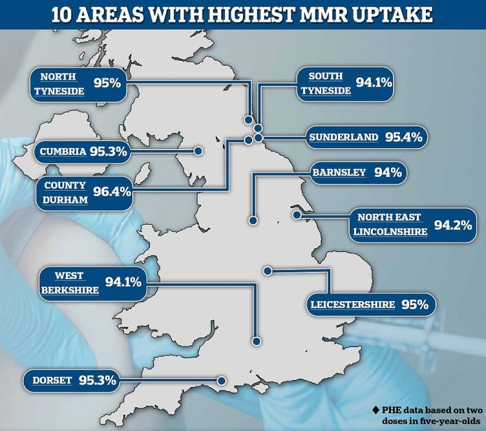 The countries with the highest uptake are Durham (96.4%), West Berkshire (94.1%), Sunderland (95.4%) and Dorset (95.3%).  The four regions with the highest consumption are in the northeast, which is the region most vulnerable to measles, mumps and rubella (92.5 percent).