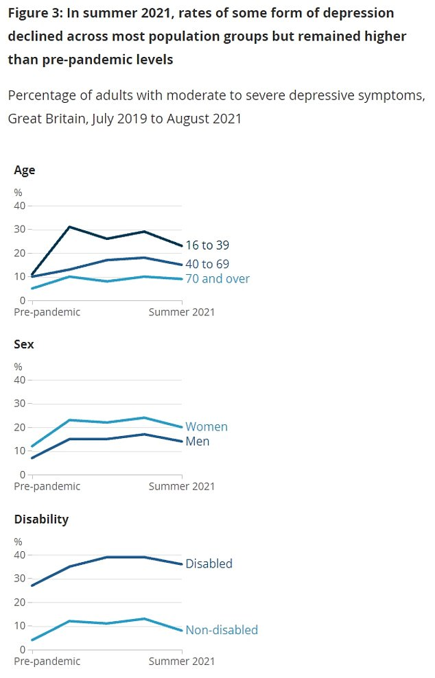 Women and youth have been most likely to admit to having persistent depression.  People with disabilities (36 percent) and the medically vulnerable (28 percent) were also more likely to experience depression than the fit (8 percent) and the healthy (16 percent).