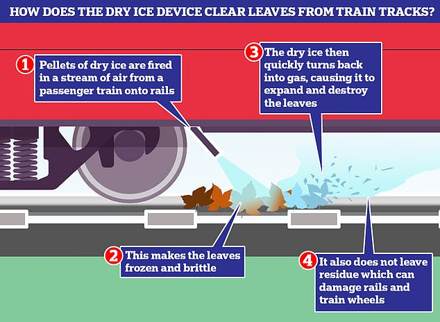 How does this work?  Under the new method, pellets of dry ice are thrown from a passenger train into an air stream on railroad tracks, causing the leaves to become frozen and brittle.  The dry ice then quickly turns back into a gas, causing it to expand and destroy the leaves.