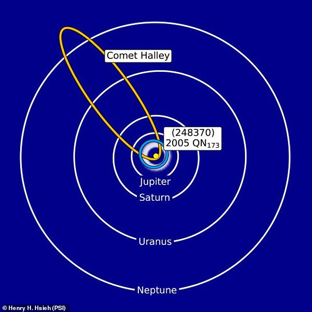 A chart showing how 248370's orbit differs from that of conventional comets such as Halley.