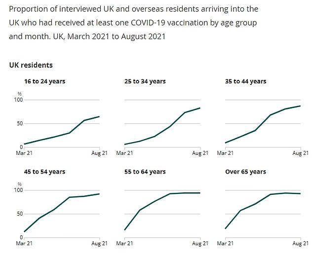According to official figures, only four-fifths of British holidaymakers returning from abroad this summer were vaccinated.  The graph shows: the proportion of British travelers returning to the UK who were vaccinated in each age group over time