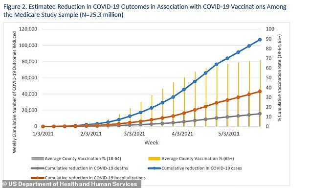 Counties with high vaccination rates among both seniors and young adults saw fewer COVID cases, hospitalizations and deaths as vaccine rollouts continued