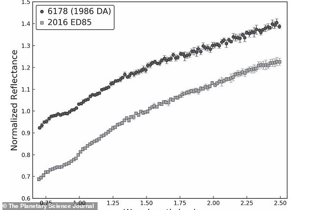 Spectra analysis of 6178 (1986 Da) and 2016 ED85 shows that they are similar in composition.