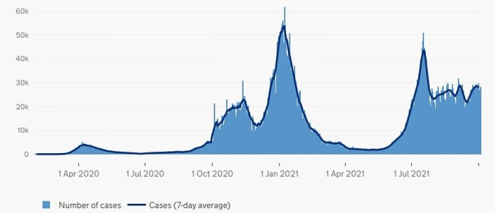 England Cases: The number of people who have tested positive for Covid in England has dropped over the past fortnight, after breaching 50,000 a day in July.  Rates were highest in January, when the Alpha version took off