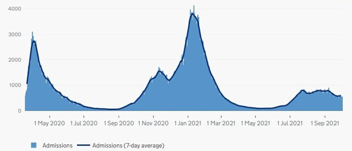 England's COVID hospital admissions (since the start of the pandemic): The number of COVID hospitalizations in England peaked during the second wave in January, when daily levels crossed 4,000