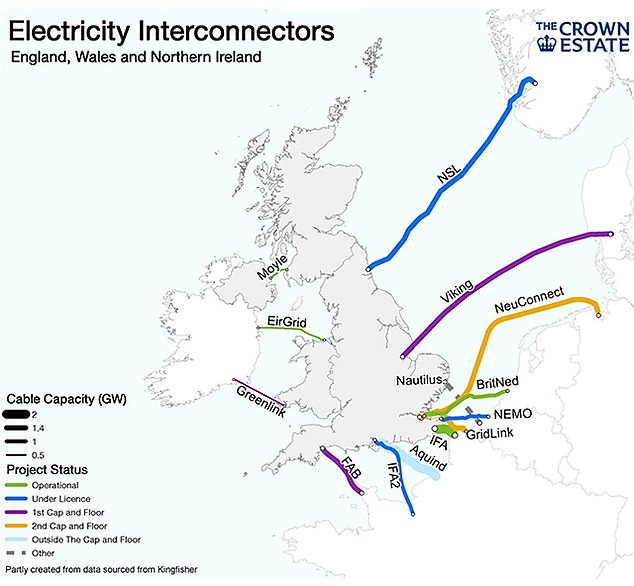 The IFA (thick line in green) is one of a series of power interconnectors between the UK and other parts of Europe.