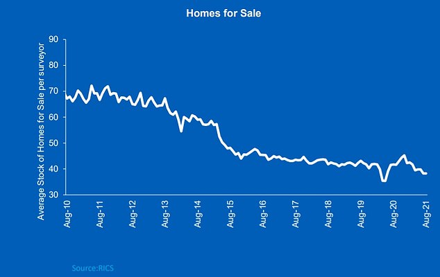 Limited supply: Estate agents are reporting further reduction in the number of homes for sale