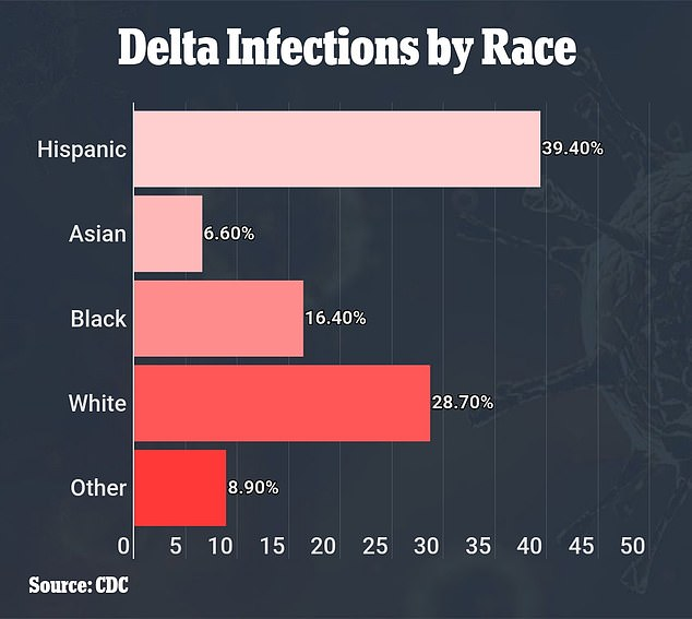 The most likely race/ethnicity confirmed with Delta was Hispanics, accounting for 39.4% of all infections