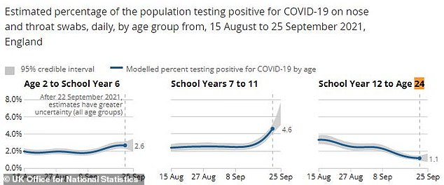 Covid cases finally peaked with one in 30 English children testing positive, down from one in 20 last week
