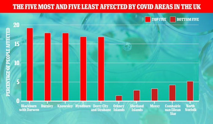 The millions of people infected during Britain's first wave last spring are not included in the number 10 official count because they were never able to get tested.  Graph shows: The five UK regions have the most and fewest positive tests since the start of the pandemic