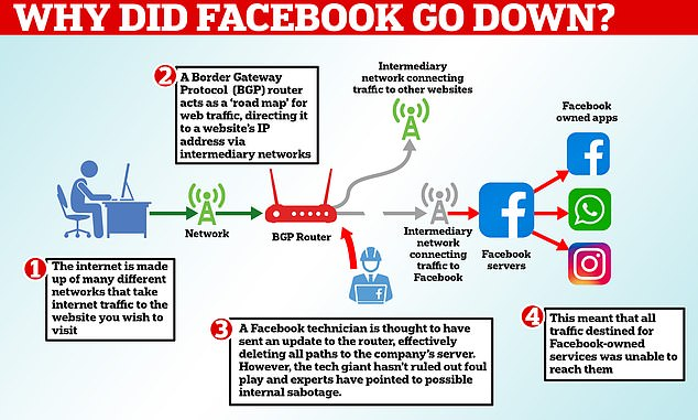 Facebook, Instagram and WhatsApp were all brought down for almost seven hours yesterday in a massive global outage. The US tech giant said the problem was caused by a faulty update that was sent to its core servers, which effectively disconnected them from the internet