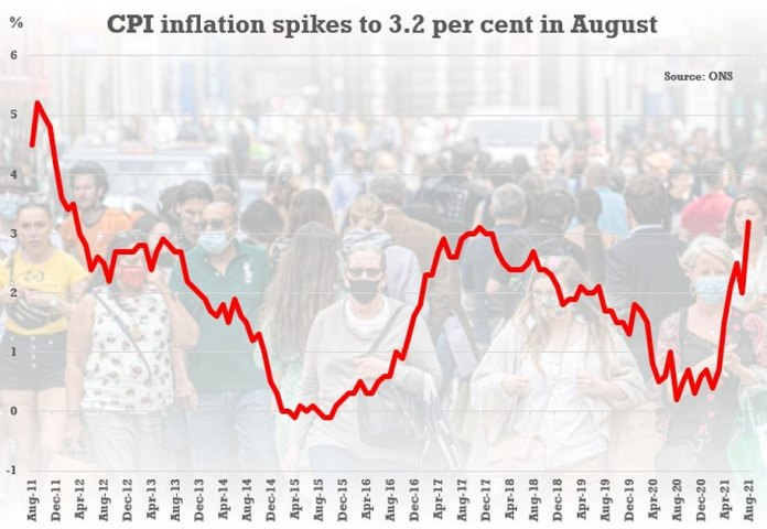 The headline CPI rate of inflation hit 3.2 per cent in August and is expected to rise further