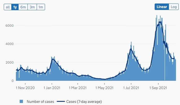 Scotland: The graph above shows the number of COVID cases reported in the country as of the date.  This suggests infections are decreasing after reaching record highs upon return to school