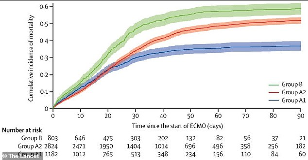 The researchers found that patients placed on ECMO at the start of the epidemic (blue line) had a significantly lower mortality rate at 90 days than those placed on life support (green and red lines) later.