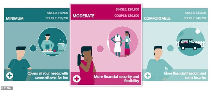 PLSA's retirement living standards are set at three different levels – minimum, medium and comfortable.