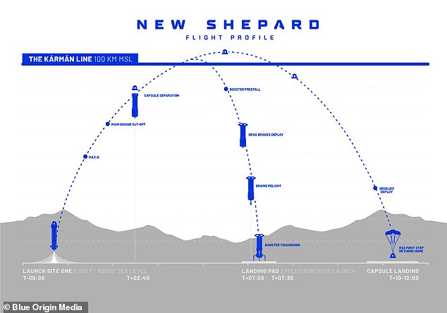 The New Shepherd will travel 100 km (62 mi) beyond the Karman Line, defined internationally as the 'edge of space', where the crew sits weightless for a few minutes before parachuting back into the Texas desert in the capsule. will experience.