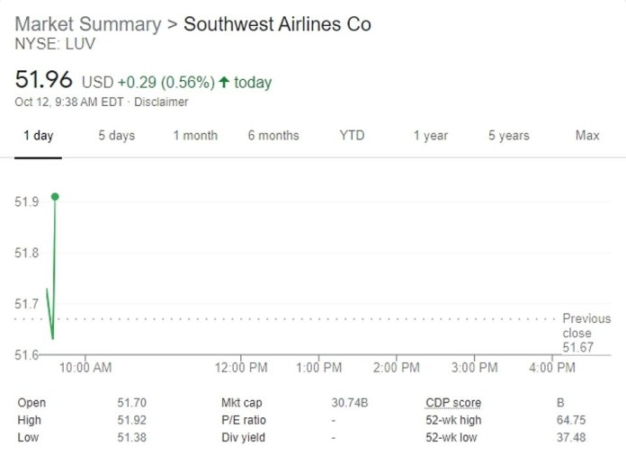 At the start of trading on Wall Street on Tuesday, shares of Southwest opened higher, rising by more than a half percent