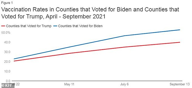 A total of 53% of people in US counties that voted for Biden (blue line) have been fully vaccinated, compared to 40% of counties that voted for Trump (red line).