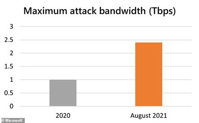 The attack targeted one of Microsoft's customers in Europe through its Azure cloud service, and was 140 percent higher than the highest attack bandwidth volume recorded in 2020.