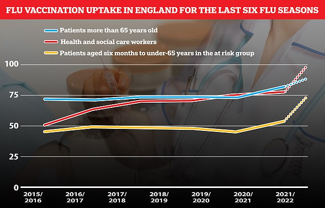The graph above shows flu vaccine uptake in each group since 2015.  The dotted lines represent the purpose of jab uptake during this year's flu season.