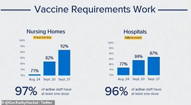 In hospitals, 96% of workers have received at least one dose of the vaccine and in nursing homes, 97% have received at least one shot