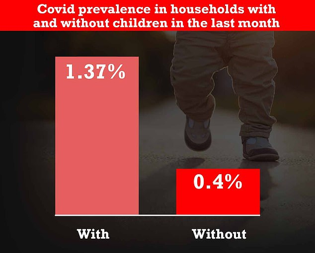 Households with children were three times more likely to be hit by Covid as those without youngsters last month, according to more official data which lays bare the effect of schools reopening