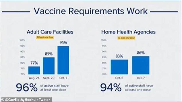 The data also showed that 96% of adult care facility workers and 94% of home health agency workers received their initial dose of vaccine.