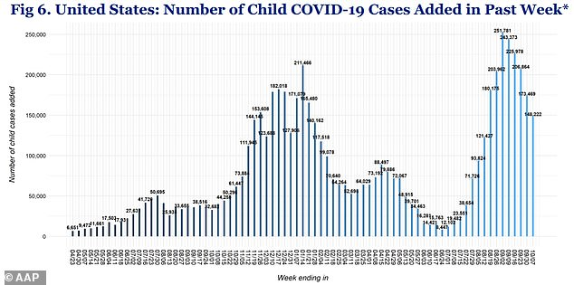 Weekly child Covid cases reached over 243,000 in early September, but dropped to 148,000 by last week (above)