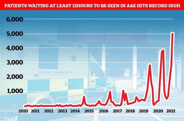 More than 5,000 people waited more than 12 hours in A&E before being seen by a doctor in September, a record high