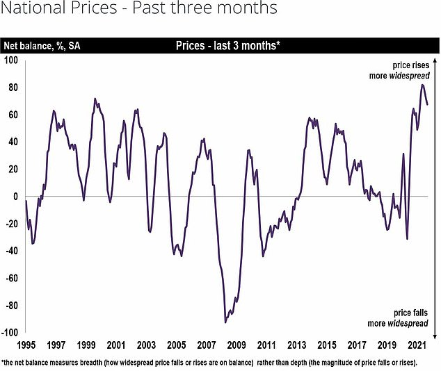 Fluctuations: A chart from the Rics showing house price fluctuations since 1995