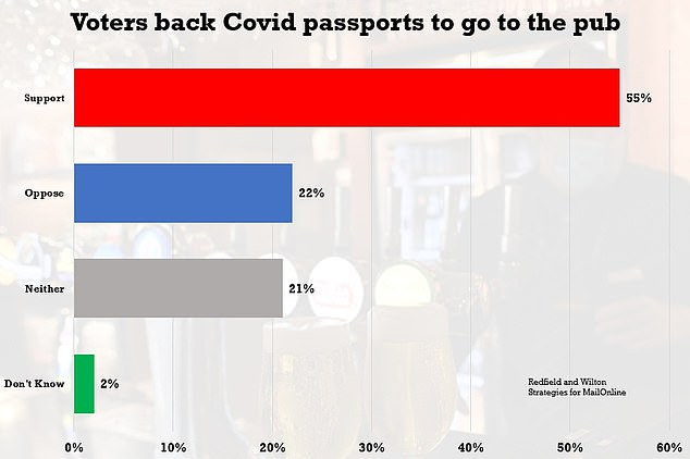 Some 55 per cent of those polled supported mandatory Covid passport rules for pubs and restaurants.